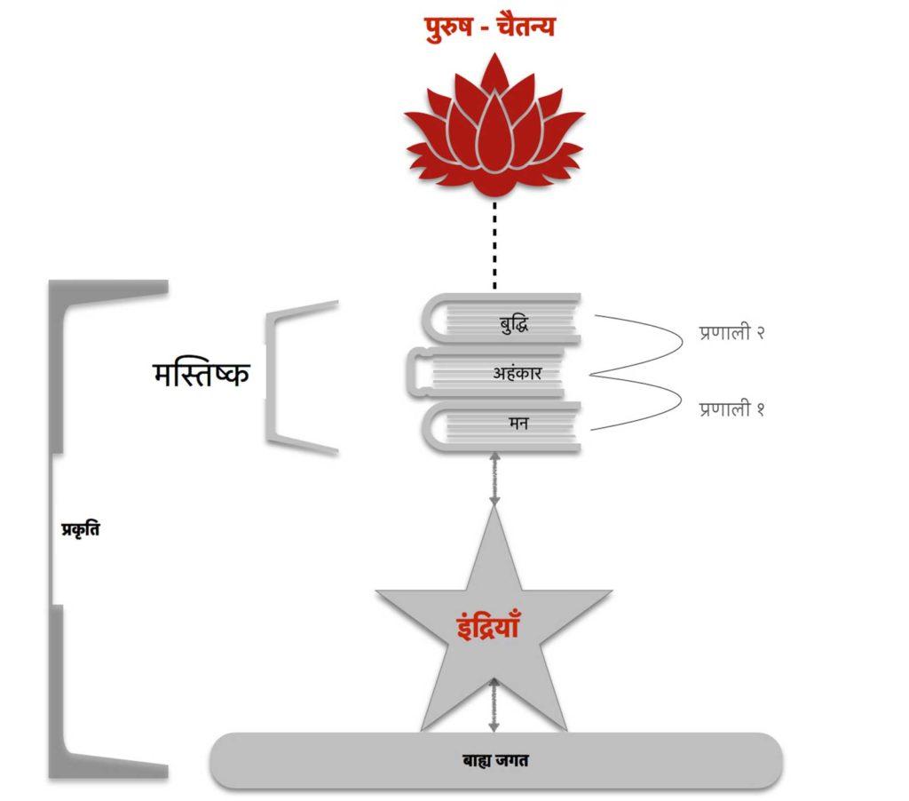 सांख्य दर्शन Ssankhya Darshan
