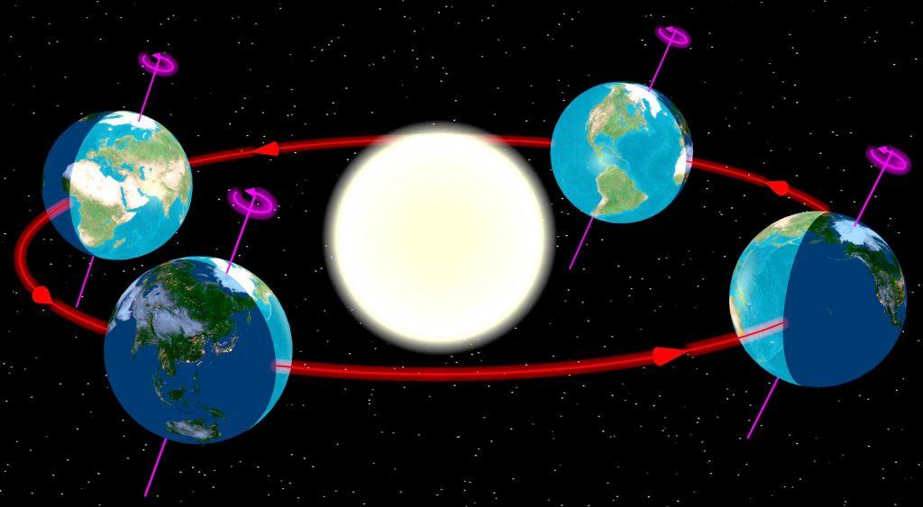 पृथ्वी पर ऋतुओं के परिवर्तन के चार सन्धि बिन्दु। चार नवरात्र। चार नववर्ष माने जा सकने वाले सन्धि बिन्दु।