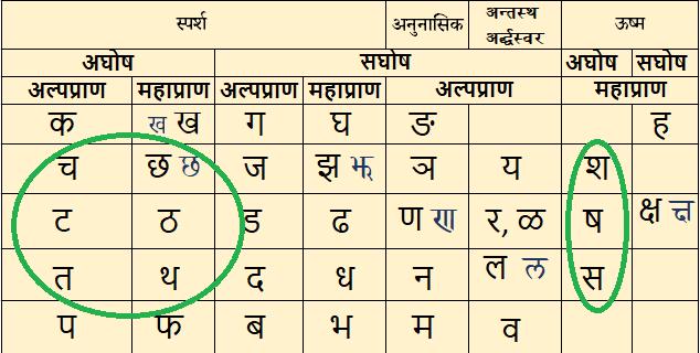 Vyanjan Sandhi व्यञ्जन सन्धि या हल् संंधि - रु-त्वम्