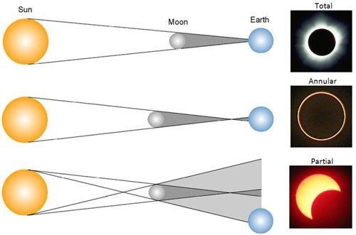 सूर्य ग्रहण Solar Ecplipse