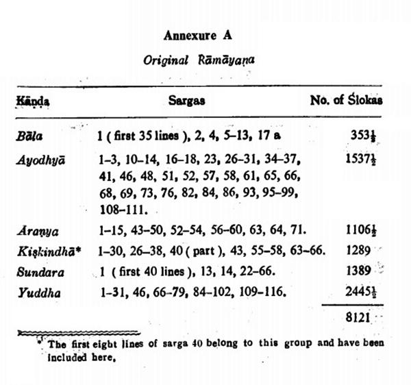 Annexure A : Original Rāmāyaṇa