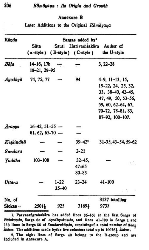 Annexure B : Rāmāyaṇa - Its Origin and Growth