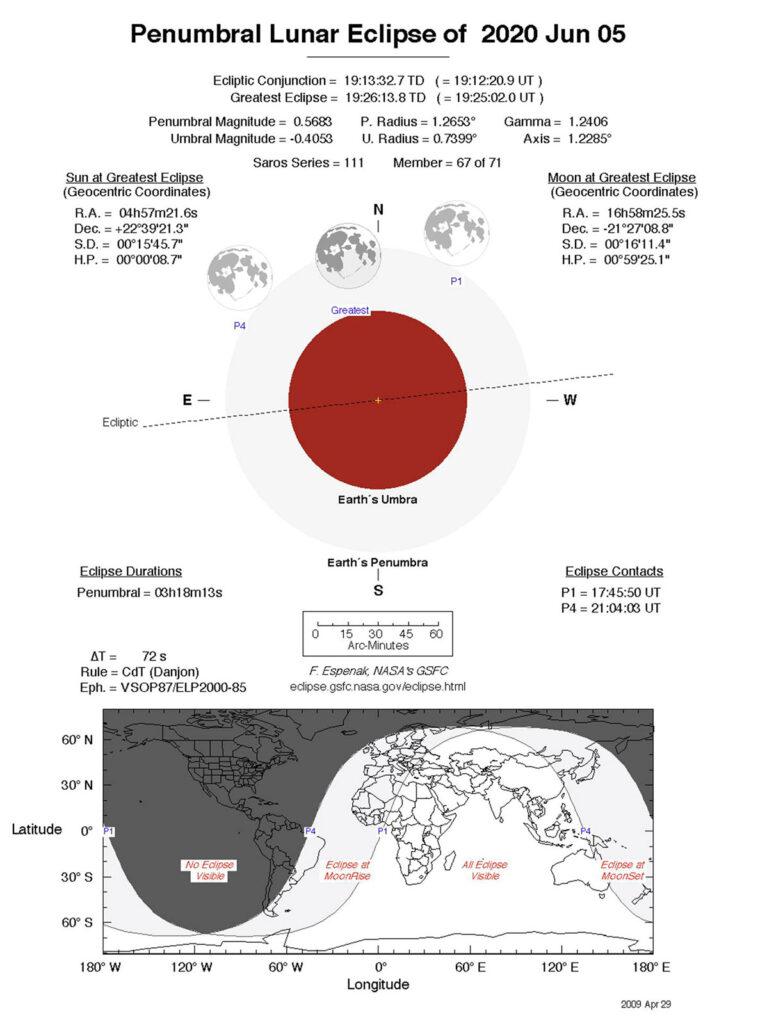 Penumbral Lunar Eclipse of 2020 June 05